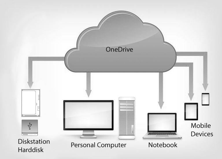 OneDrive Synchronisation mit lokalem Backup